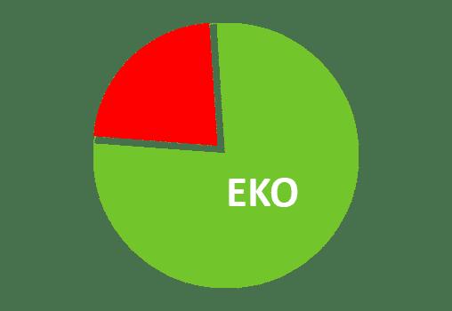 eko vožnja preko gps sustava