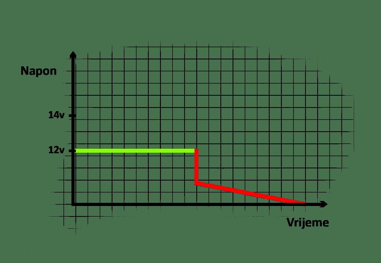 kontrola napona na bateriji | praćenje plovila
