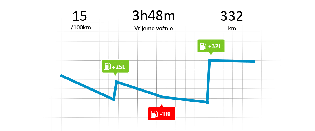 kompletno rješenje za upravljanje gorivom