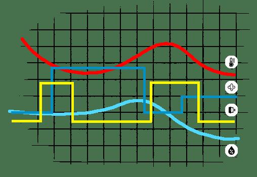 prednosti korištenja bežičnih senzora