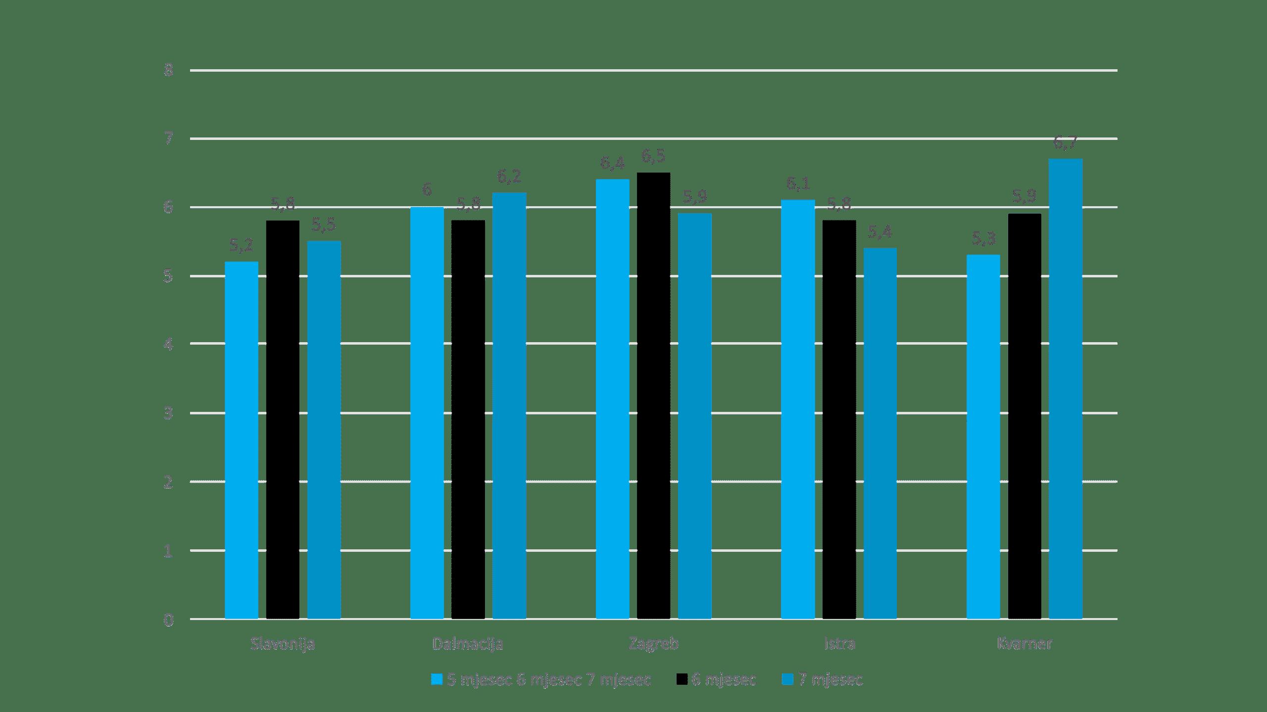 upravljanje grupama i regijama | upravljanje potrošnjom goriva